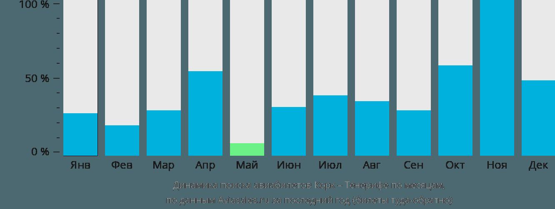 Динамика поиска авиабилетов из Корка на Тенерифе по месяцам