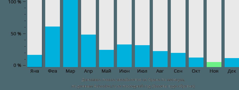 Динамика поиска авиабилетов из Орана по месяцам