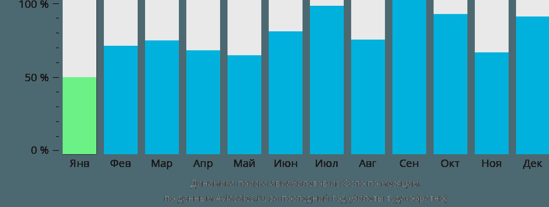 Динамика поиска авиабилетов из Осло по месяцам