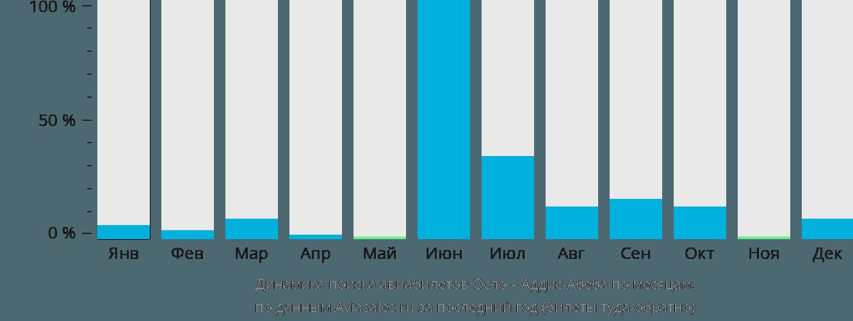 Динамика поиска авиабилетов из Осло в Аддис-Абебу по месяцам