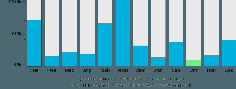 Динамика поиска авиабилетов из Осло в Алту по месяцам