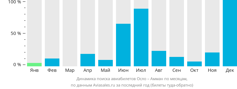 Динамика поиска авиабилетов из Осло в Амман по месяцам