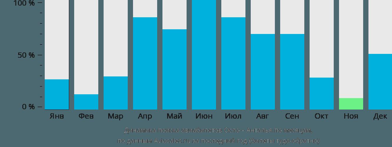 Динамика поиска авиабилетов из Осло в Анталью по месяцам