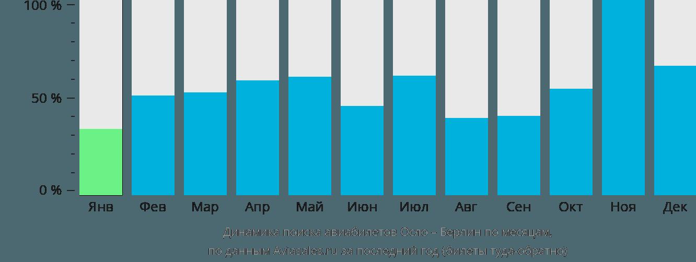 Динамика поиска авиабилетов из Осло в Берлин по месяцам