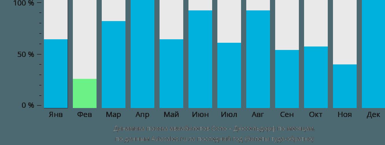 Динамика поиска авиабилетов из Осло в Дюссельдорф по месяцам