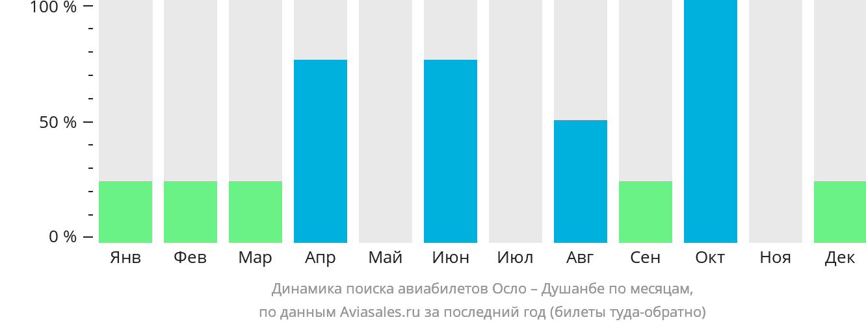 Динамика поиска авиабилетов из Осло в Душанбе по месяцам