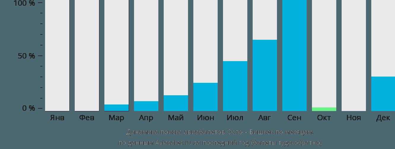 Динамика поиска авиабилетов из Осло в Бишкек по месяцам