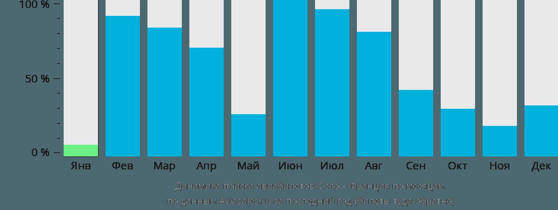 Динамика поиска авиабилетов из Осло во Францию по месяцам