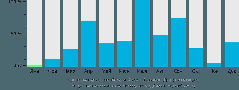 Динамика поиска авиабилетов из Осло в Ираклион (Крит) по месяцам