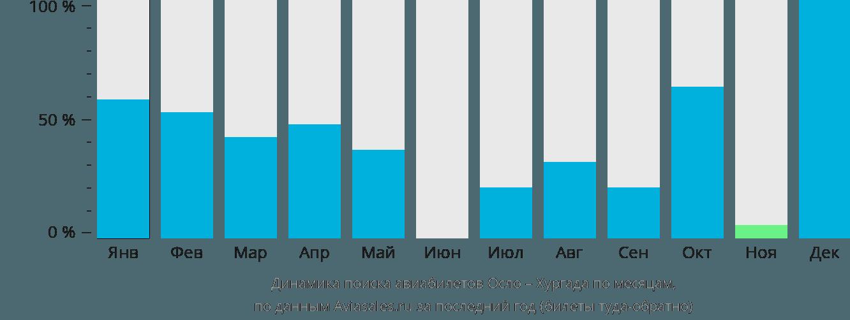 Динамика поиска авиабилетов из Осло в Хургаду по месяцам
