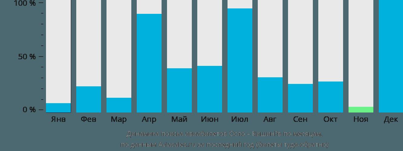 Динамика поиска авиабилетов из Осло в Кишинёв по месяцам