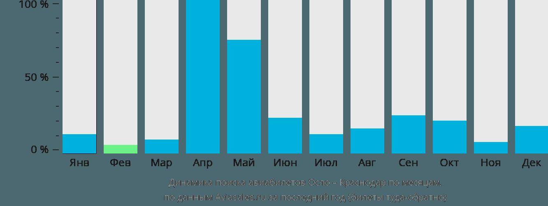 Динамика поиска авиабилетов из Осло в Краснодар по месяцам