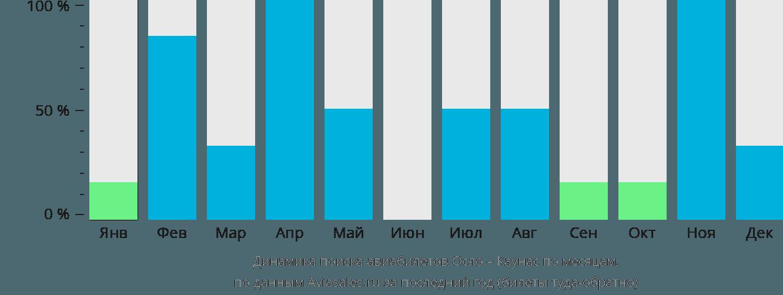 Динамика поиска авиабилетов из Осло в Каунас по месяцам