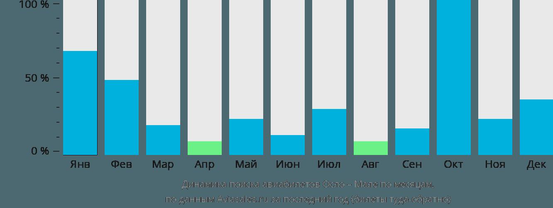 Динамика поиска авиабилетов из Осло в Мале по месяцам
