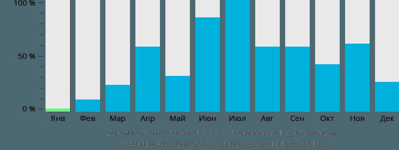Динамика поиска авиабилетов из Осло в Минеральные воды по месяцам