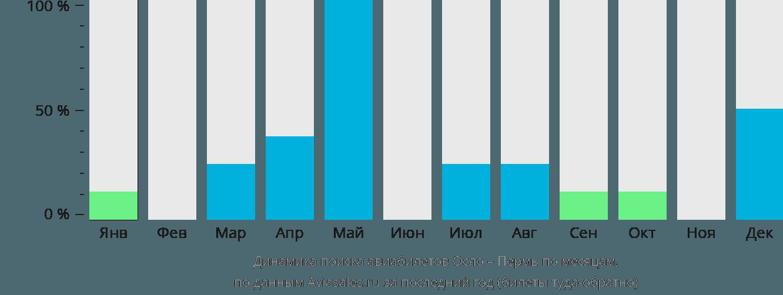 Динамика поиска авиабилетов из Осло в Пермь по месяцам
