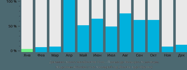 Динамика поиска авиабилетов из Осло в Пальма-де-Майорку по месяцам