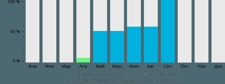 Динамика поиска авиабилетов из Осло в Пулу по месяцам