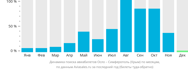 Динамика поиска авиабилетов из Осло в Симферополь по месяцам