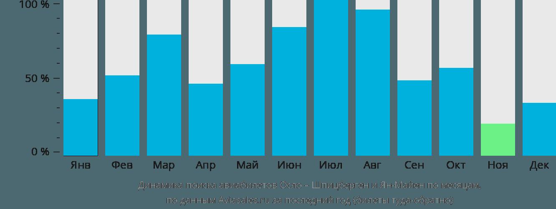 Динамика поиска авиабилетов из Осло в Шпицберген и Ян Майен по месяцам