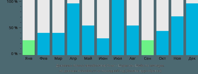 Динамика поиска авиабилетов из Осло в Шарм-эль-Шейх по месяцам