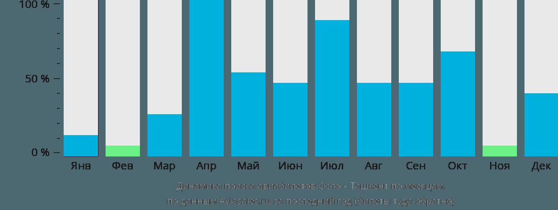 Динамика поиска авиабилетов из Осло в Ташкент по месяцам