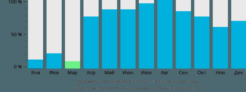 Динамика поиска авиабилетов из Осло в Тель-Авив по месяцам