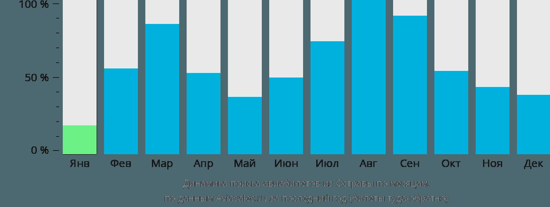 Динамика поиска авиабилетов из Остравы по месяцам