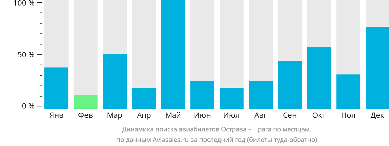 Динамика поиска авиабилетов из Остравы в Прагу по месяцам