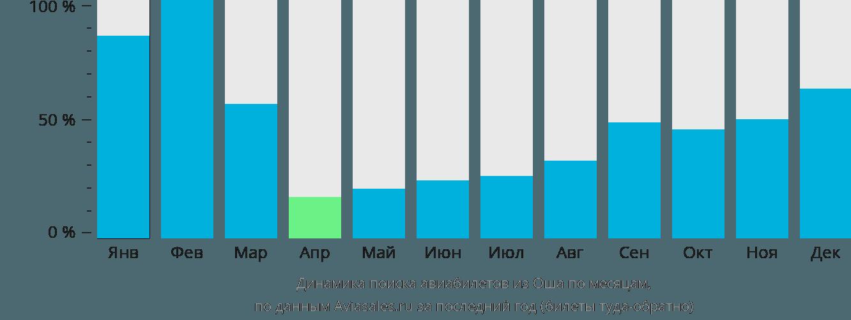 Динамика поиска авиабилетов из Оша по месяцам