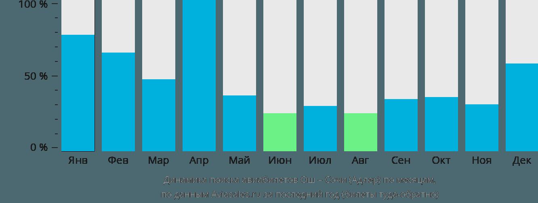 Динамика поиска авиабилетов из Оша в Сочи  по месяцам