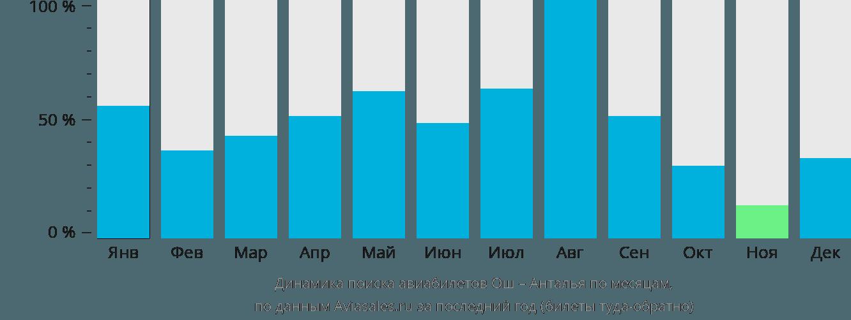 Динамика поиска авиабилетов из Оша в Анталью по месяцам