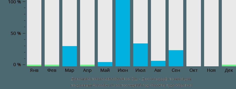 Динамика поиска авиабилетов из Оша в Дюссельдорф по месяцам