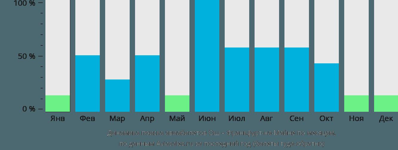 Динамика поиска авиабилетов из Оша во Франкфурт-на-Майне по месяцам