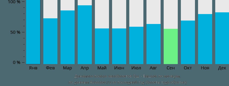 Динамика поиска авиабилетов из Оша в Бишкек по месяцам