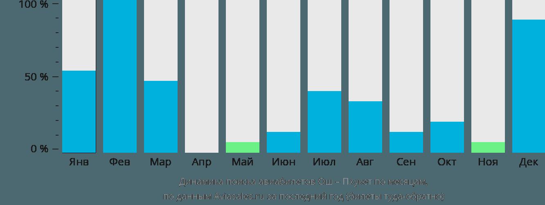 Динамика поиска авиабилетов из Оша на Пхукет по месяцам