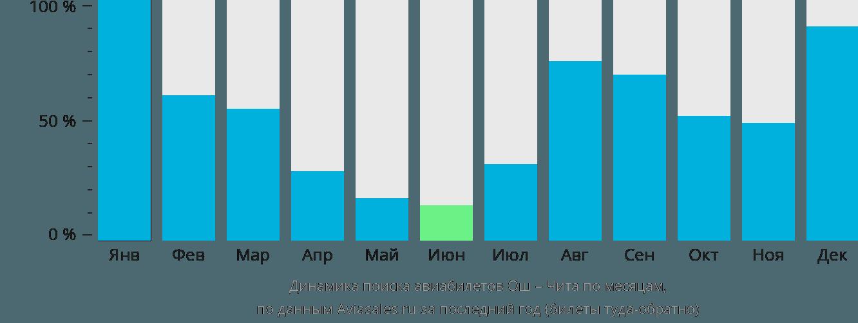 Динамика поиска авиабилетов из Оша в Читу по месяцам