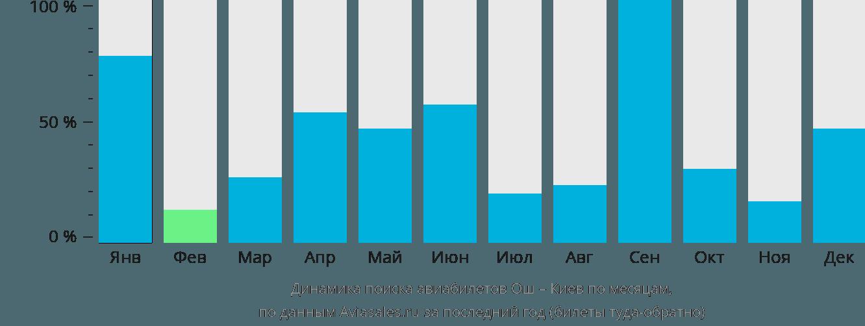 Динамика поиска авиабилетов из Оша в Киев по месяцам