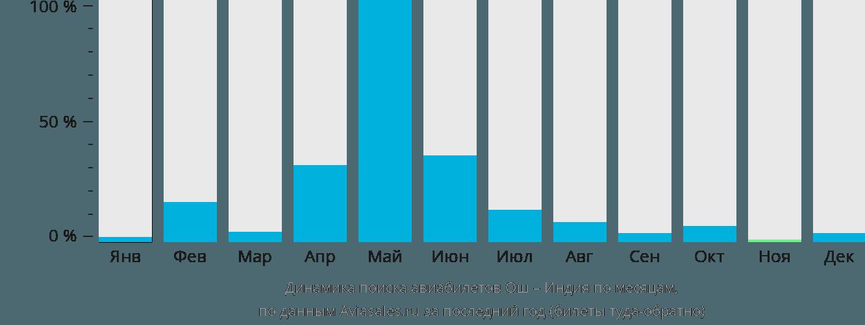 Динамика поиска авиабилетов из Оша в Индию по месяцам