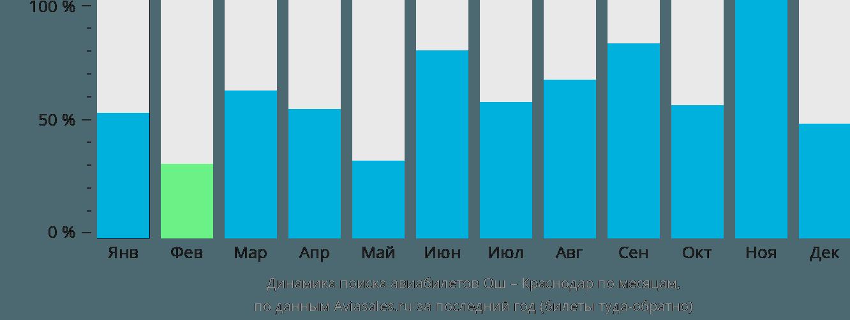 Динамика поиска авиабилетов из Оша в Краснодар по месяцам