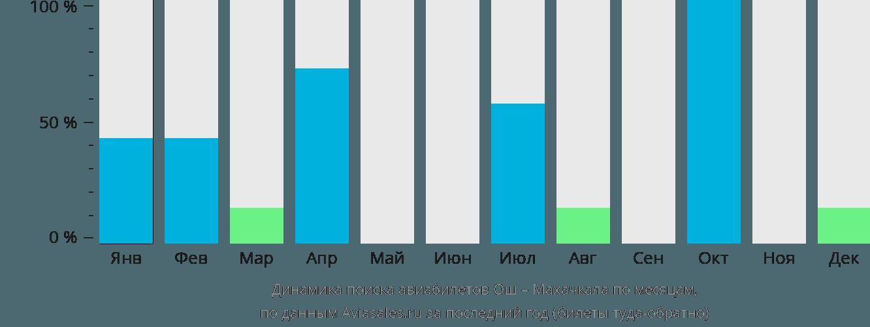 Динамика поиска авиабилетов из Оша в Махачкалу по месяцам