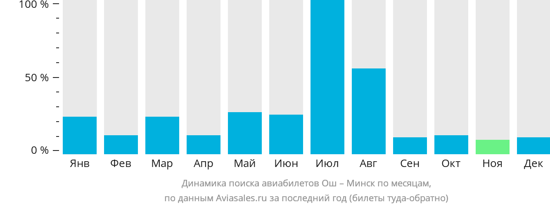 Динамика поиска авиабилетов из Оша в Минск по месяцам