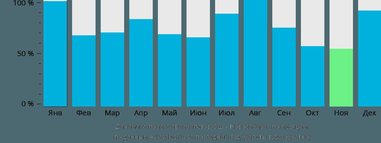 Динамика поиска авиабилетов из Оша в Новосибирск по месяцам