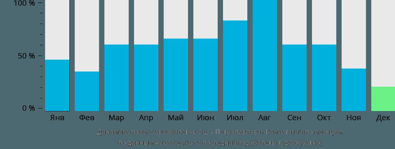 Динамика поиска авиабилетов из Оша в Петропавловск-Камчатский по месяцам