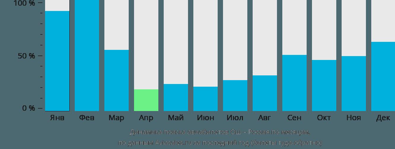 Динамика поиска авиабилетов из Оша в Россию по месяцам