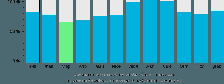 Динамика поиска авиабилетов из Оша в Сургут по месяцам