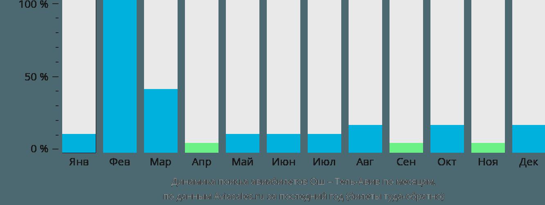 Динамика поиска авиабилетов из Оша в Тель-Авив по месяцам