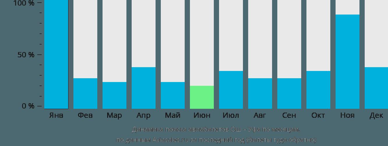Динамика поиска авиабилетов из Оша в Уфу по месяцам
