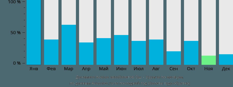 Динамика поиска авиабилетов из Оша в Урумчи по месяцам