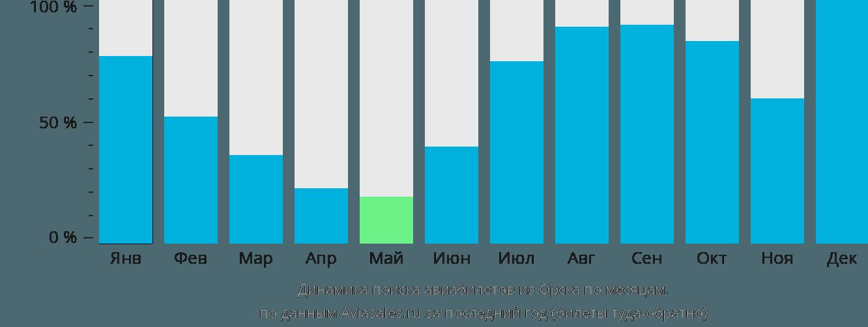 Динамика поиска авиабилетов из Орска по месяцам